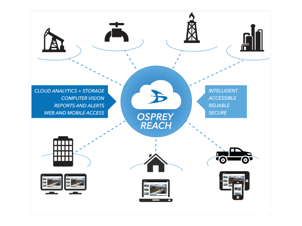 Osprey Reach: an enterprise computer vision (CV) platform for the Industrial IoT